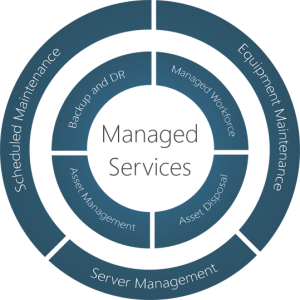 Managed_Services_Diagram
